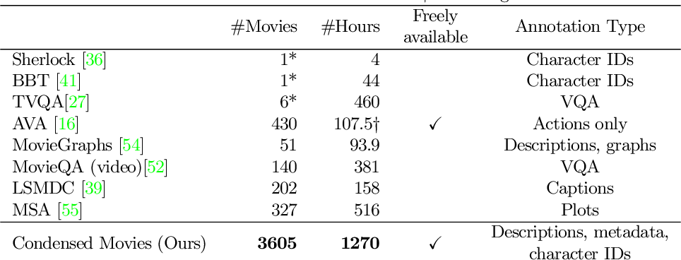 Figure 2 for Condensed Movies: Story Based Retrieval with Contextual Embeddings