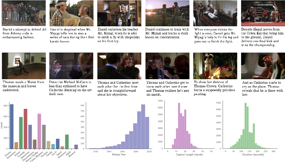 Figure 3 for Condensed Movies: Story Based Retrieval with Contextual Embeddings