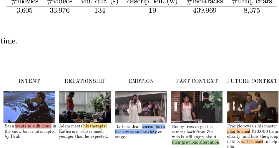 Figure 4 for Condensed Movies: Story Based Retrieval with Contextual Embeddings