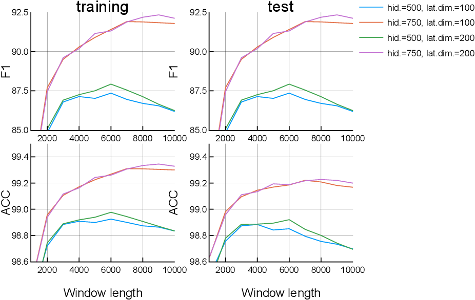 Figure 1 for Classical Music Prediction and Composition by means of Variational Autoencoders