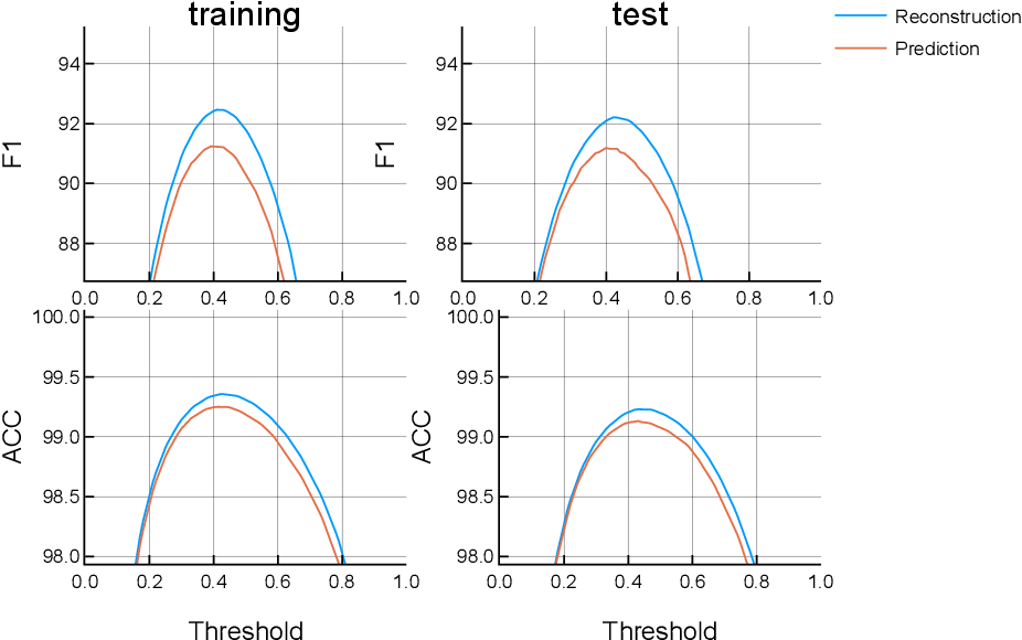 Figure 3 for Classical Music Prediction and Composition by means of Variational Autoencoders