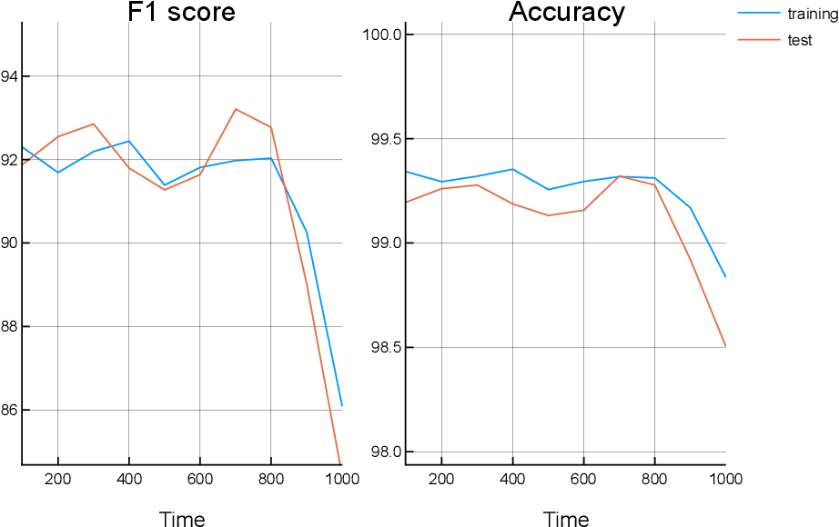 Figure 4 for Classical Music Prediction and Composition by means of Variational Autoencoders