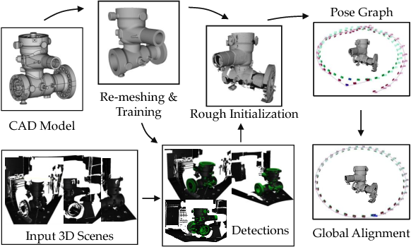 Figure 3 for CAD Priors for Accurate and Flexible Instance Reconstruction