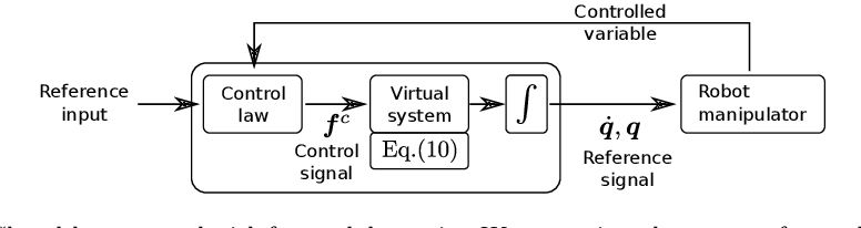 Figure 2 for Virtual Forward Dynamics Models for Cartesian Robot Control