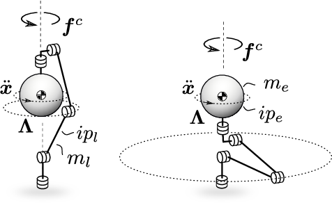 Figure 4 for Virtual Forward Dynamics Models for Cartesian Robot Control