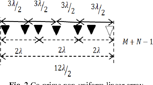 Figure 2 from Direction of Arrival Estimation Based on MUSIC