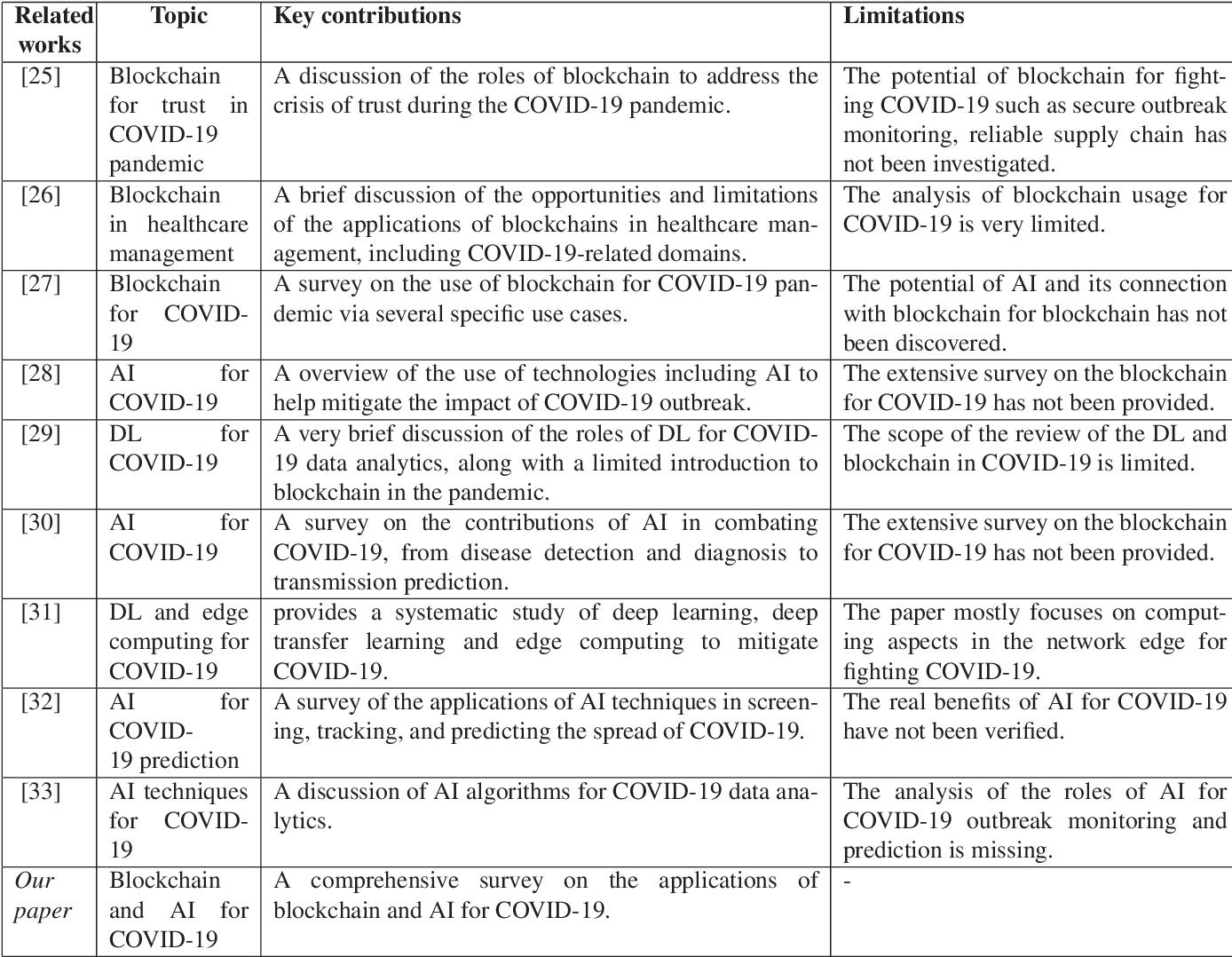 Figure 2 for Blockchain and AI-based Solutions to Combat Coronavirus (COVID-19)-like Epidemics: A Survey