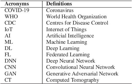 Figure 3 for Blockchain and AI-based Solutions to Combat Coronavirus (COVID-19)-like Epidemics: A Survey