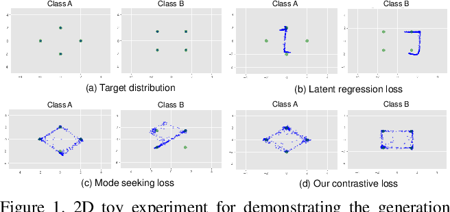 Figure 1 for DivCo: Diverse Conditional Image Synthesis via Contrastive Generative Adversarial Network