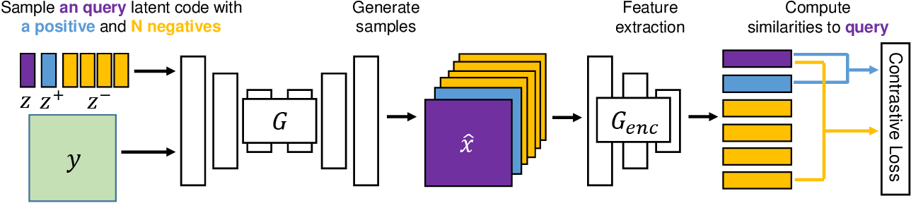Figure 3 for DivCo: Diverse Conditional Image Synthesis via Contrastive Generative Adversarial Network