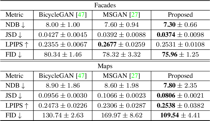 Figure 2 for DivCo: Diverse Conditional Image Synthesis via Contrastive Generative Adversarial Network