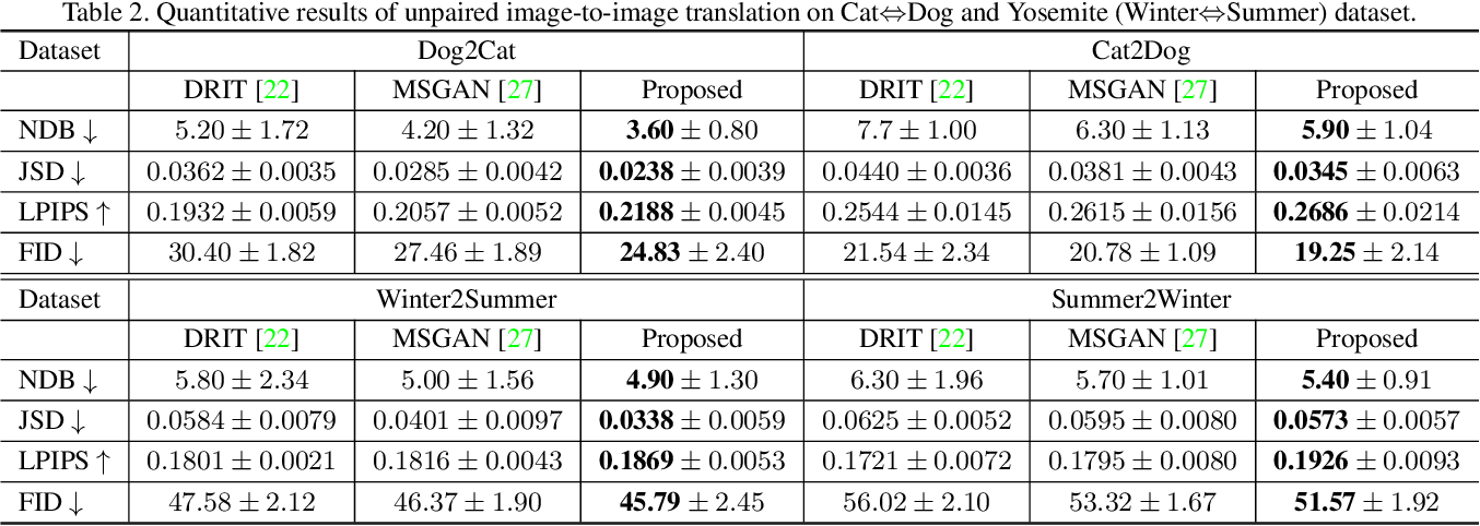 Figure 4 for DivCo: Diverse Conditional Image Synthesis via Contrastive Generative Adversarial Network