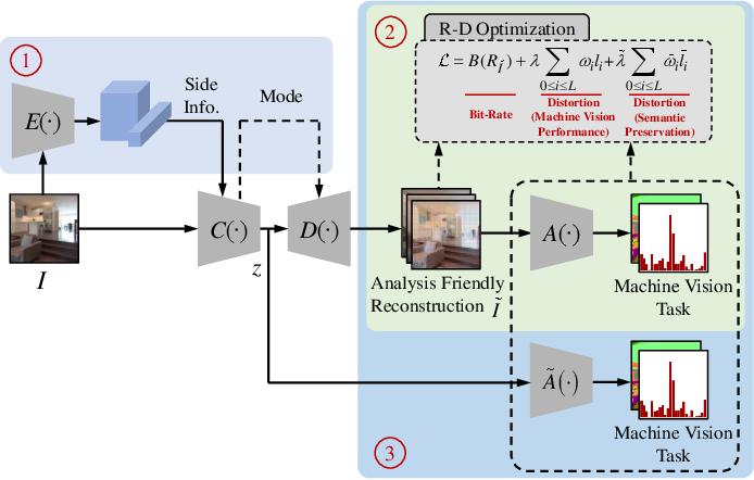 Figure 1 for Video Coding for Machine: Compact Visual Representation Compression for Intelligent Collaborative Analytics