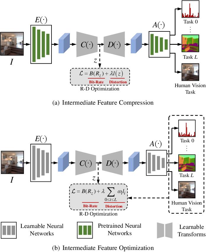 Figure 3 for Video Coding for Machine: Compact Visual Representation Compression for Intelligent Collaborative Analytics