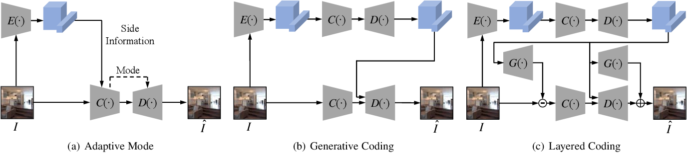 Figure 4 for Video Coding for Machine: Compact Visual Representation Compression for Intelligent Collaborative Analytics
