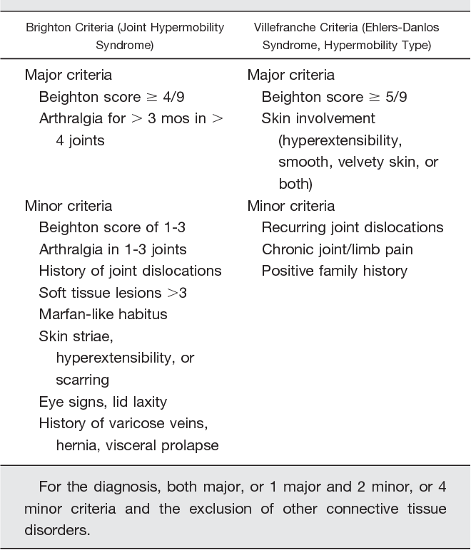 Table 1 From Ocular Features In Joint Hypermobility Syndrome Ehlers