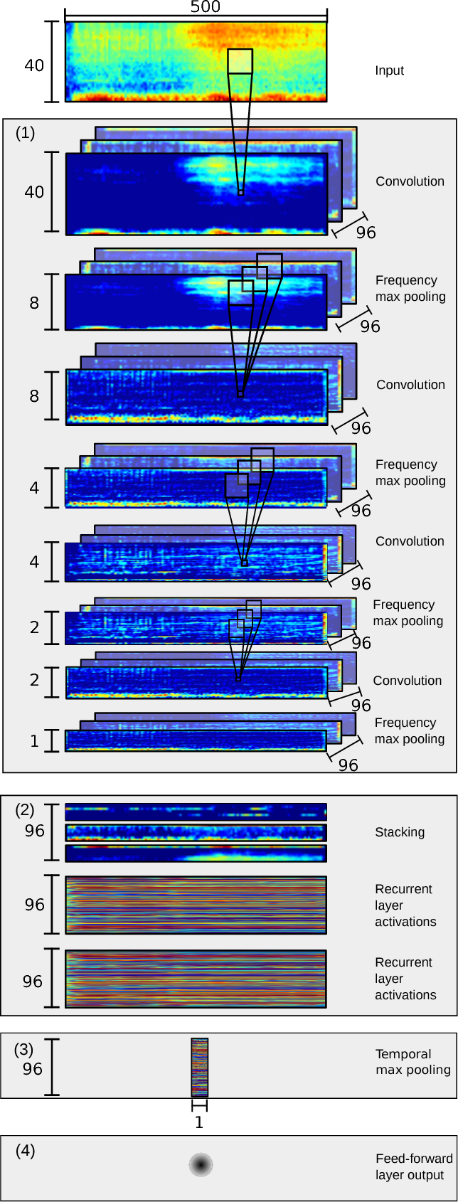 Figure 1 for Convolutional Recurrent Neural Networks for Bird Audio Detection