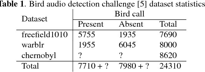 Figure 2 for Convolutional Recurrent Neural Networks for Bird Audio Detection