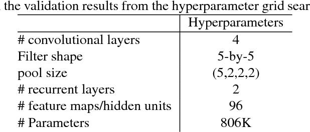 Figure 3 for Convolutional Recurrent Neural Networks for Bird Audio Detection