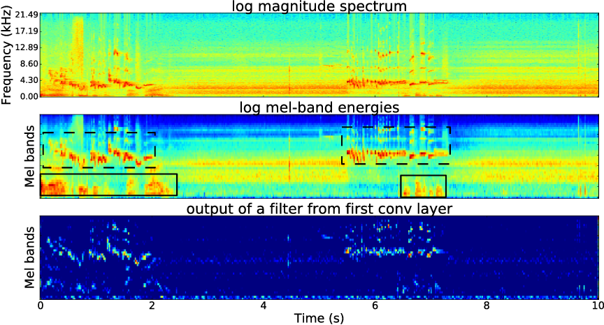 Figure 2 from Convolutional recurrent neural networks for bird audio