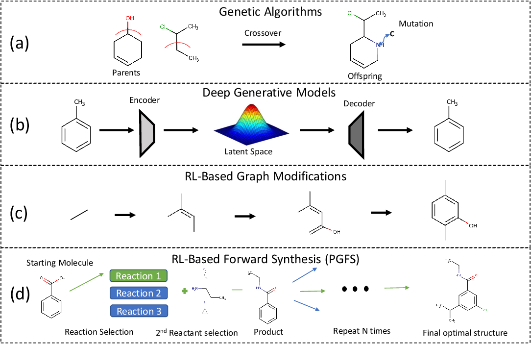 Figure 1 for Learning To Navigate The Synthetically Accessible Chemical Space Using Reinforcement Learning