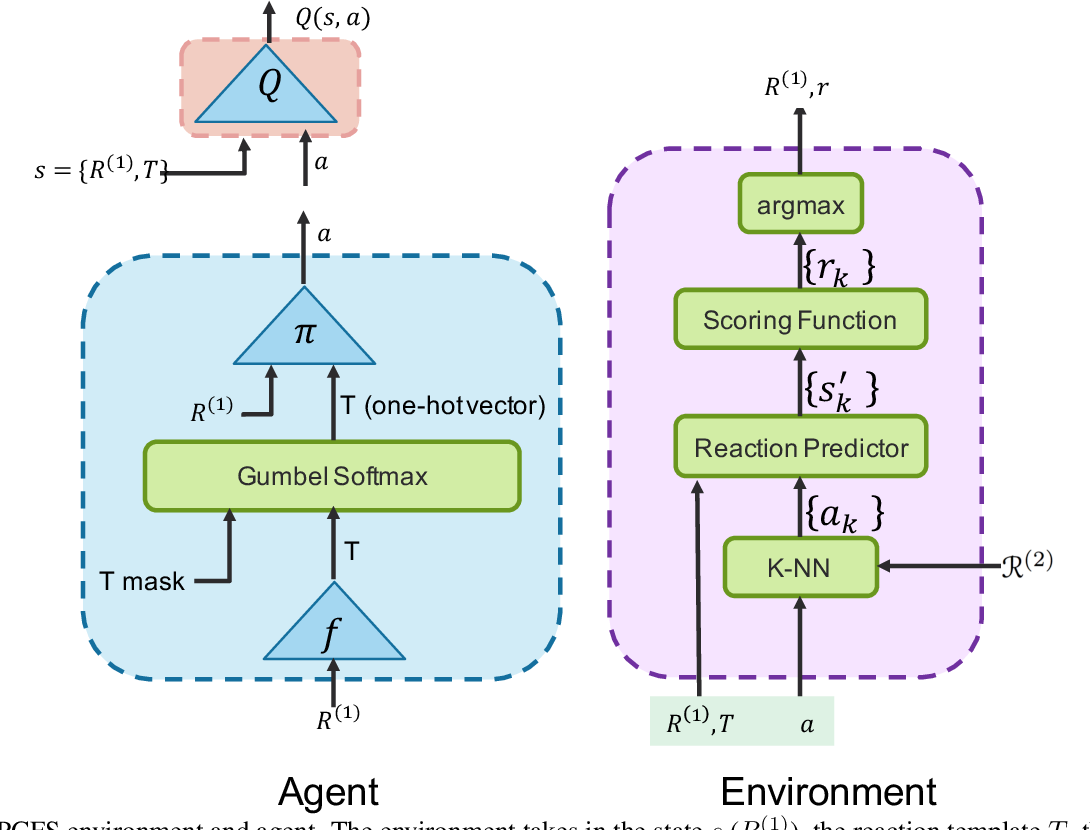 Figure 3 for Learning To Navigate The Synthetically Accessible Chemical Space Using Reinforcement Learning