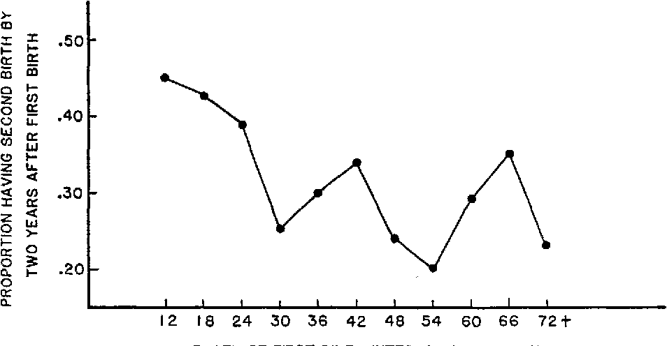 FIGURE 2. SPACING OF THE SECOND BIRTH BY LENGTH OF THE FIRST BIRTH INTERVAL