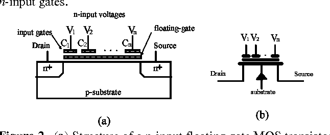 PDF] A floating gate CMOS Euclidean distance calculator and its