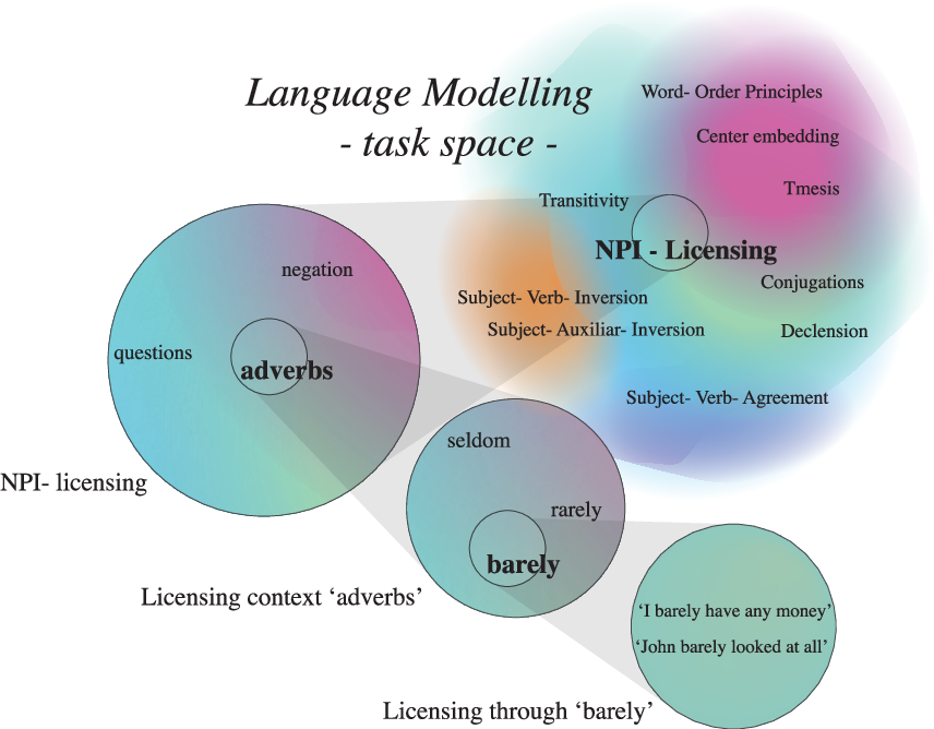 Figure 1 for Language Modelling as a Multi-Task Problem
