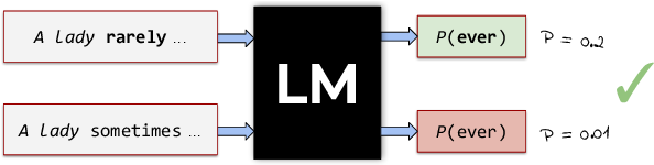 Figure 3 for Language Modelling as a Multi-Task Problem