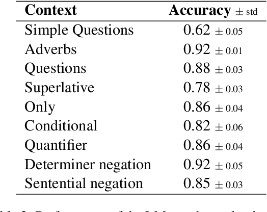 Figure 4 for Language Modelling as a Multi-Task Problem