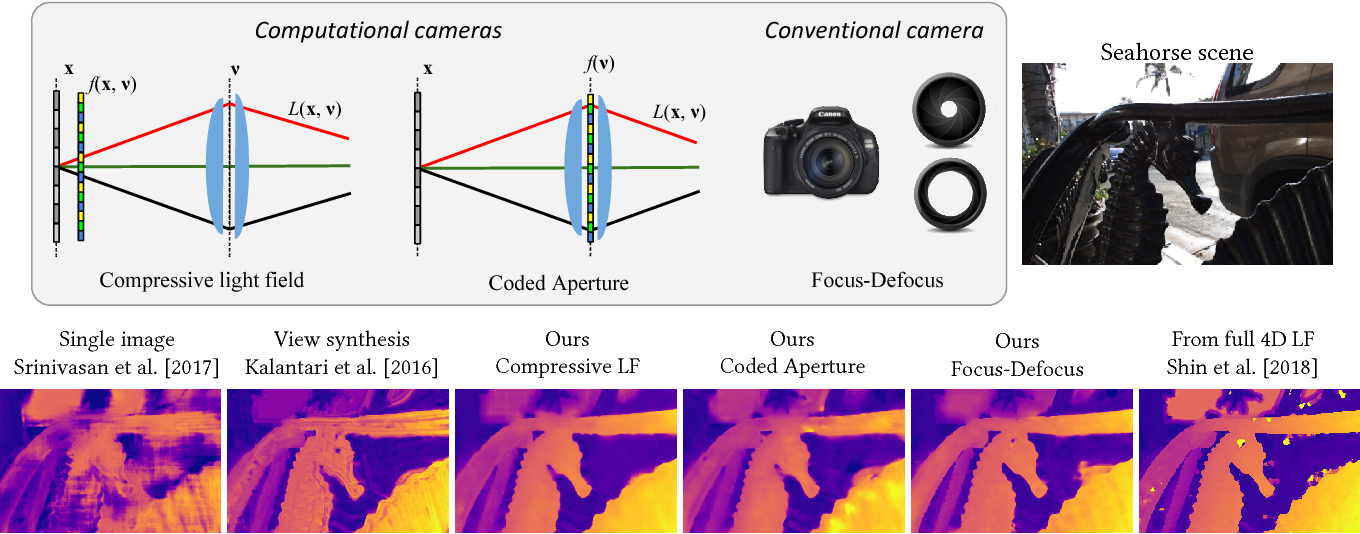 Figure 1 for A Unified Learning Based Framework for Light Field Reconstruction from Coded Projections