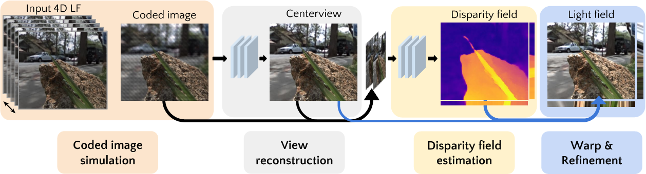 Figure 3 for A Unified Learning Based Framework for Light Field Reconstruction from Coded Projections