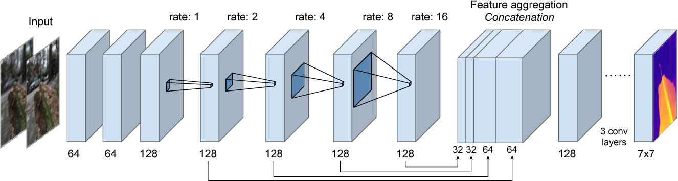 Figure 4 for A Unified Learning Based Framework for Light Field Reconstruction from Coded Projections