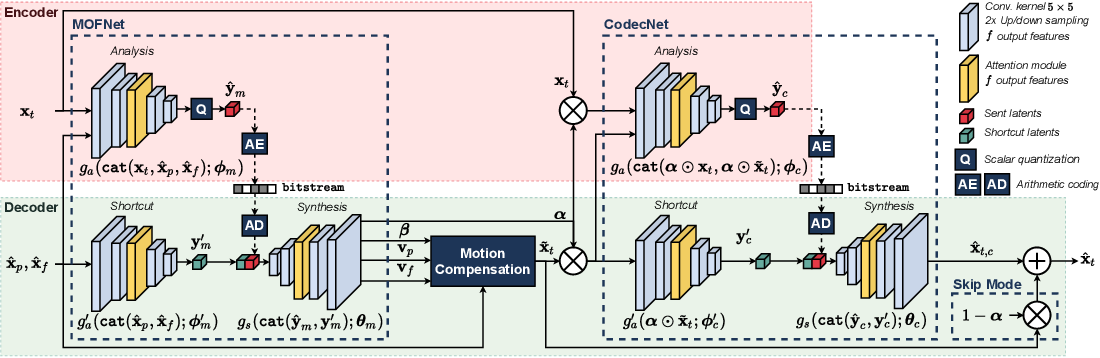 Figure 3 for Conditional Coding for Flexible Learned Video Compression