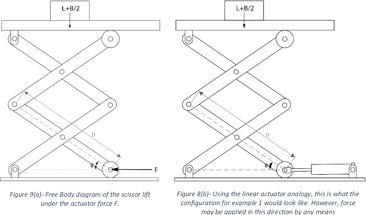 Deriving A Generalized Actuator Position Independent Expression For Body Diagram Example The Force Output Of Scissor Lift Semantic Scholar