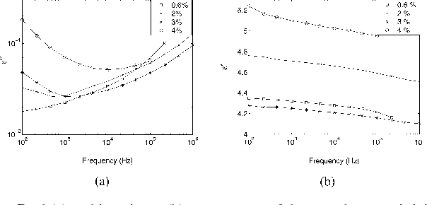 Fig. 2. Real (a) and imaginary (b) components of the complex permittivity of pressboard containing different amounts of moisture at 50 C.