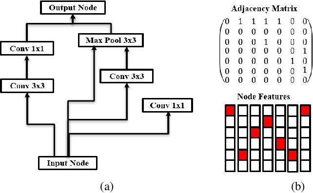 Figure 1 for NPENAS: Neural Predictor Guided Evolution for Neural Architecture Search