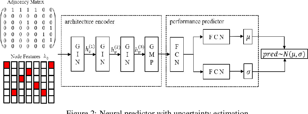 Figure 2 for NPENAS: Neural Predictor Guided Evolution for Neural Architecture Search