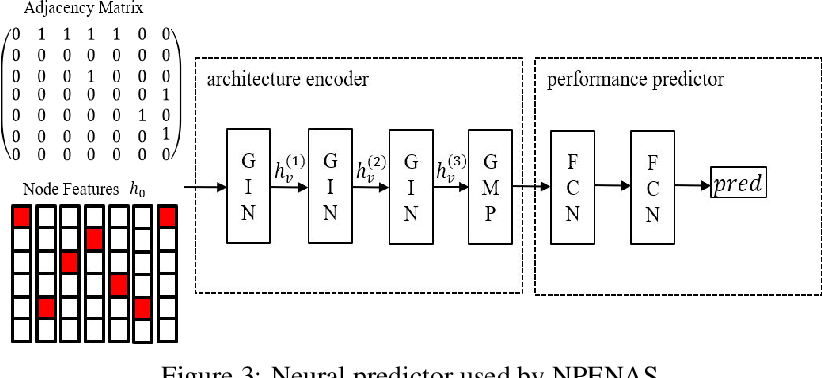 Figure 4 for NPENAS: Neural Predictor Guided Evolution for Neural Architecture Search
