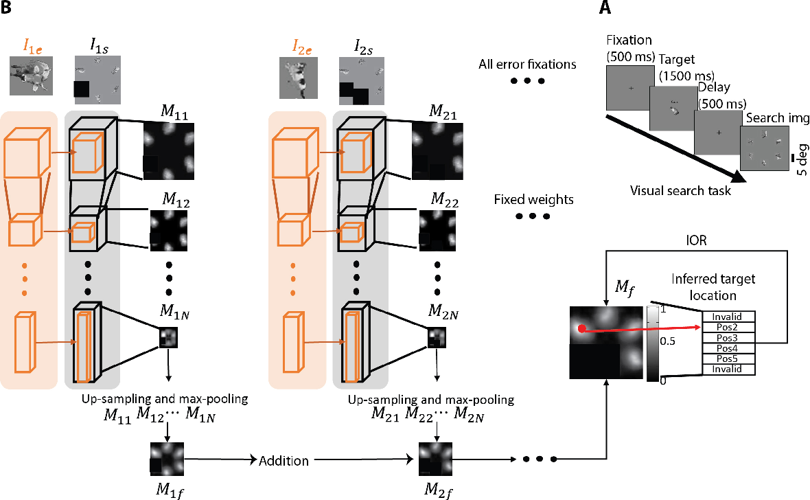 Figure 3 for What am I Searching for: Zero-shot Target Identity Inference in Visual Search
