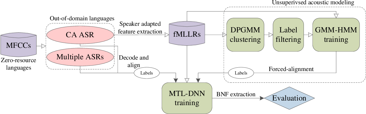 Figure 1 for Exploiting Cross-Lingual Speaker and Phonetic Diversity for Unsupervised Subword Modeling