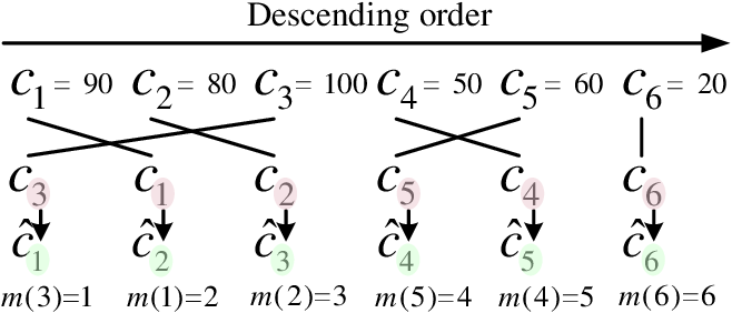 Figure 2 for Exploiting Cross-Lingual Speaker and Phonetic Diversity for Unsupervised Subword Modeling