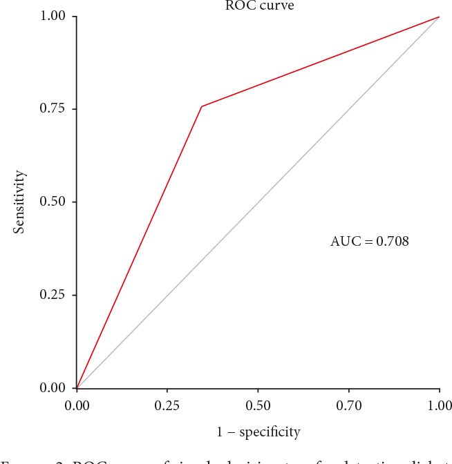 Reanalysis and External Validation of a Decision Tree Model for