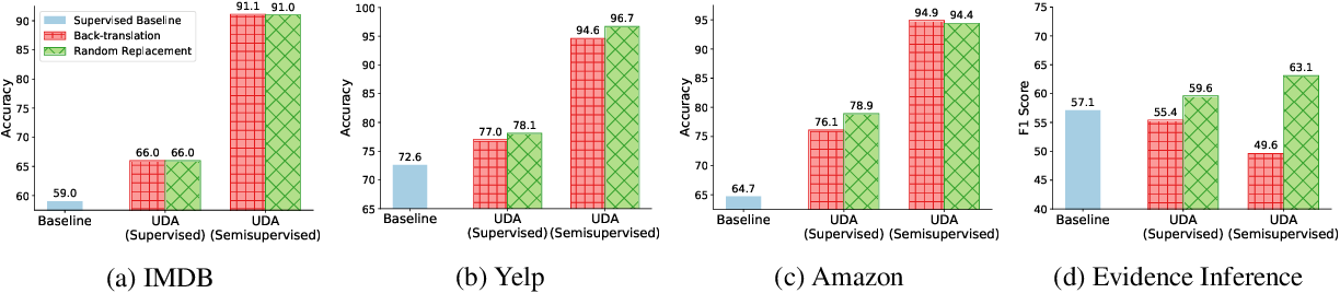 Figure 2 for Unsupervised Data Augmentation with Naive Augmentation and without Unlabeled Data