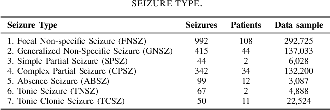Figure 4 for Neural Memory Networks for Seizure Type Classification