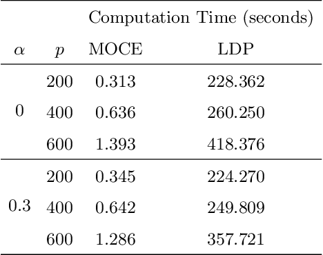 Figure 3 for Method of Contraction-Expansion (MOCE) for Simultaneous Inference in Linear Models