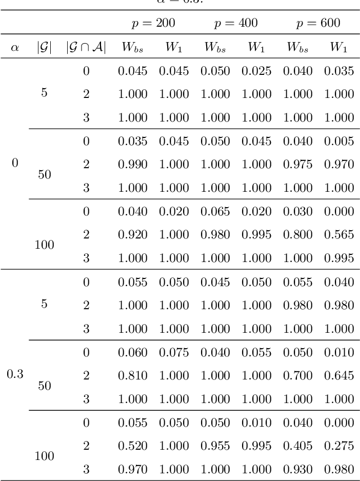 Figure 4 for Method of Contraction-Expansion (MOCE) for Simultaneous Inference in Linear Models
