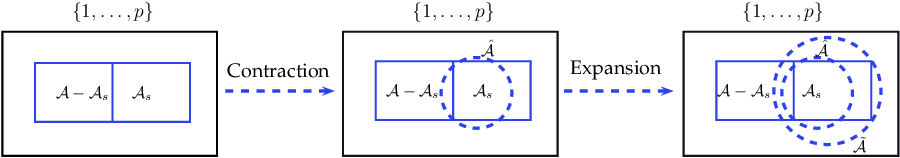 Figure 1 for Method of Contraction-Expansion (MOCE) for Simultaneous Inference in Linear Models