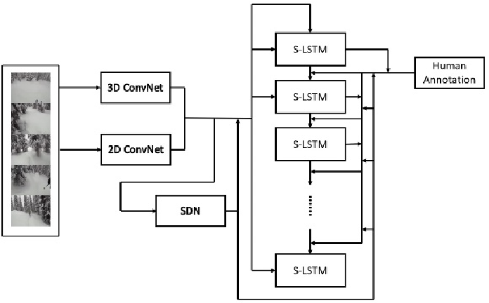 Figure 1 for A Semantics-Assisted Video Captioning Model Trained with Scheduled Sampling